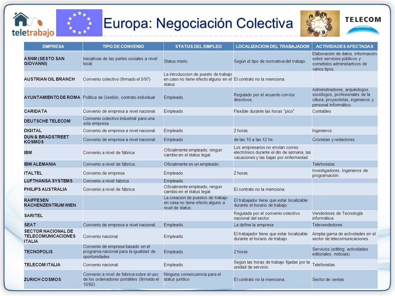 Europa: Negociación Colectiva Europa: Negociación Colectiva EMPRESATIPO DE CONVENIOSTATUS DEL EMPLEOLOCALIZACION DEL TRABAJADORACTIVIDADES AFECTADAS A
