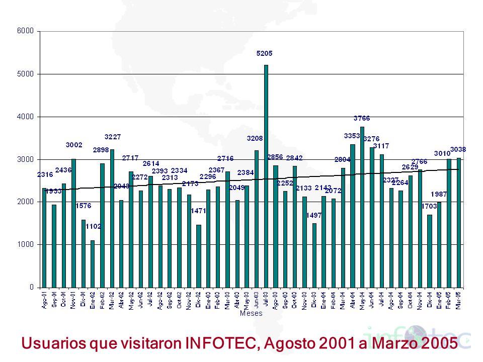 Usuarios que visitaron INFOTEC, Agosto 2001 a Marzo 2005