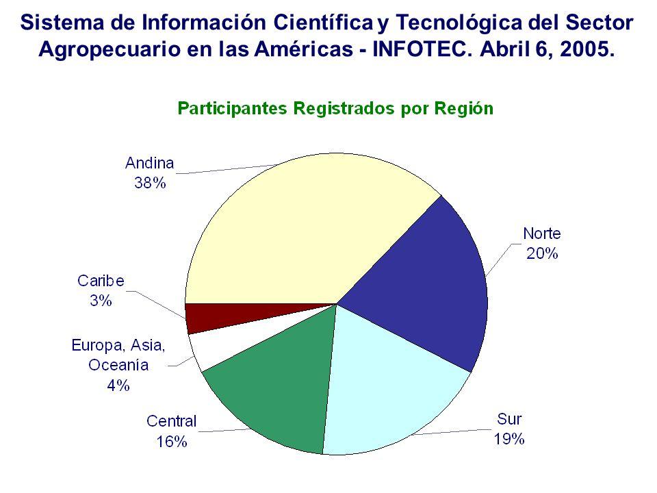 Sistema de Información Científica y Tecnológica del Sector Agropecuario en las Américas - INFOTEC.
