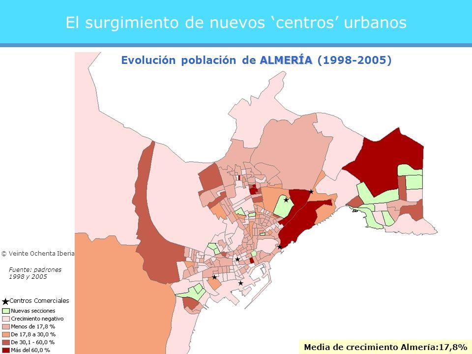 El surgimiento de nuevos centros urbanos Media de crecimiento:17,8%Media de crecimiento Almería:17,8% ALMERÍA Evolución población de ALMERÍA (1998-2005) Fuente: padrones 1998 y 2005 © Veinte Ochenta Iberia