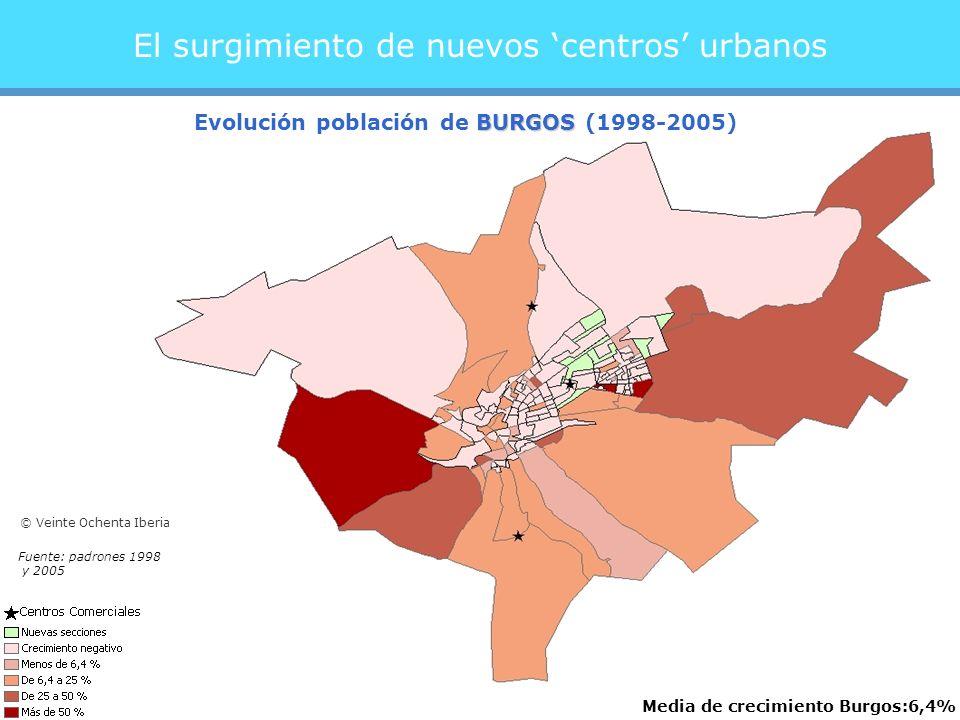 El surgimiento de nuevos centros urbanos Media de crecimiento Burgos:6,4% BURGOS Evolución población de BURGOS (1998-2005) Fuente: padrones 1998 y 2005 © Veinte Ochenta Iberia