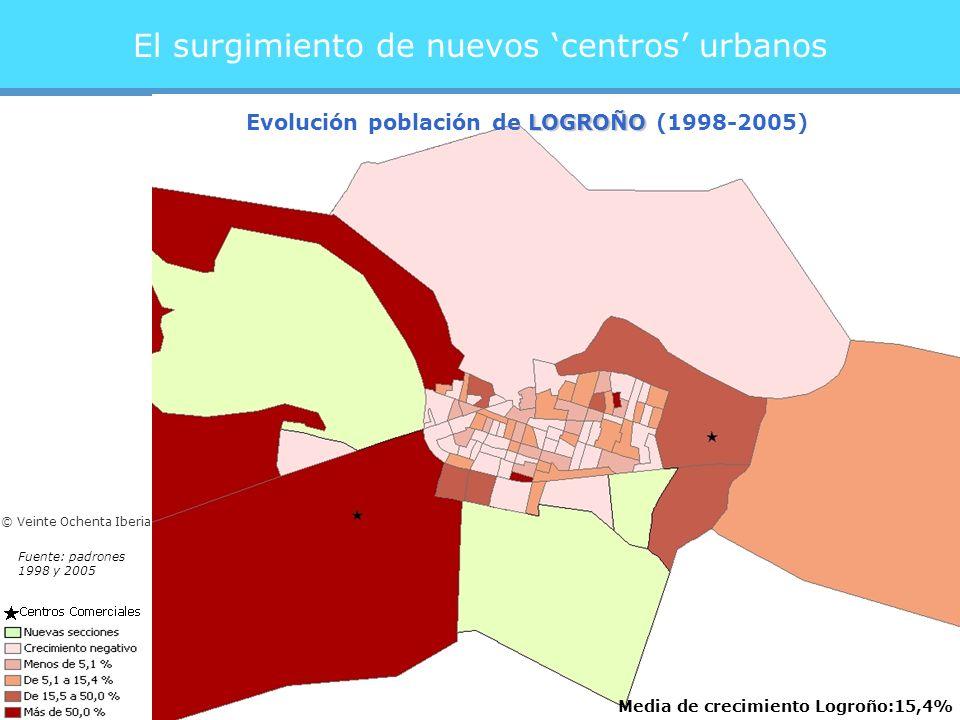 El surgimiento de nuevos centros urbanos Media de crecimiento Logroño:15,4% LOGROÑO Evolución población de LOGROÑO (1998-2005) Fuente: padrones 1998 y 2005 © Veinte Ochenta Iberia