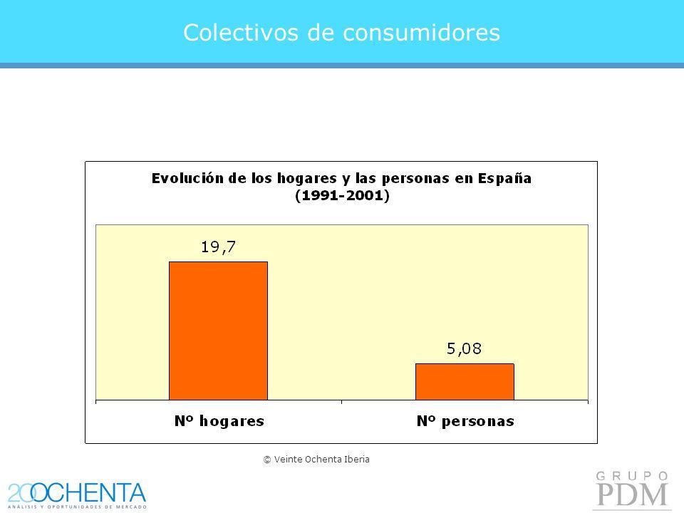 Colectivos de consumidores © Veinte Ochenta Iberia