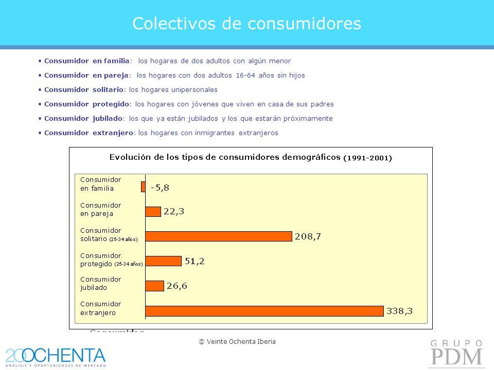 Colectivos de consumidores Consumidor en familia: los hogares de dos adultos con algún menor Consumidor en pareja: los hogares con dos adultos 16-64 años sin hijos Consumidor solitario: los hogares unipersonales Consumidor protegido: los hogares con jóvenes que viven en casa de sus padres Consumidor jubilado: los que ya están jubilados y los que estarán próximamente Consumidor extranjero: los hogares con inmigrantes extranjeros © Veinte Ochenta Iberia
