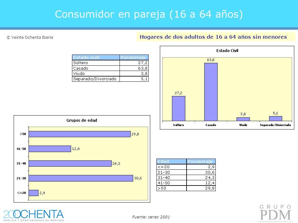 Consumidor en pareja (16 a 64 años) Hogares de dos adultos de 16 a 64 años sin menores Fuente: censo 2001 © Veinte Ochenta Iberia