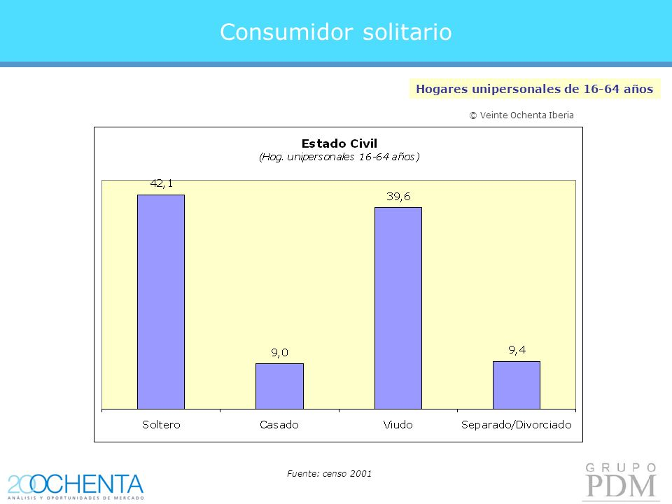 Consumidor solitario Hogares unipersonales de 16-64 años Fuente: censo 2001 © Veinte Ochenta Iberia