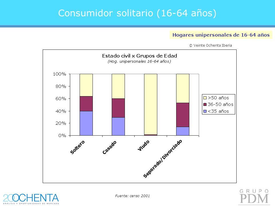 Consumidor solitario (16-64 años) Hogares unipersonales de 16-64 años Fuente: censo 2001 © Veinte Ochenta Iberia