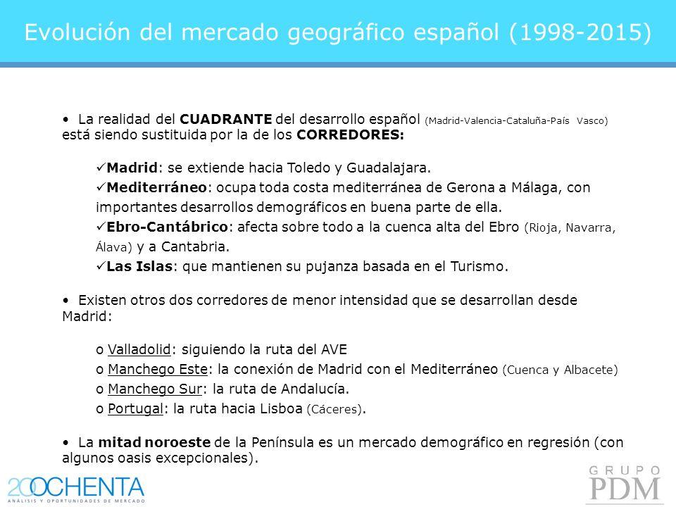 Evolución del mercado geográfico español (1998-2015) La realidad del CUADRANTE del desarrollo español (Madrid-Valencia-Cataluña-País Vasco) está siendo sustituida por la de los CORREDORES: Madrid: se extiende hacia Toledo y Guadalajara.