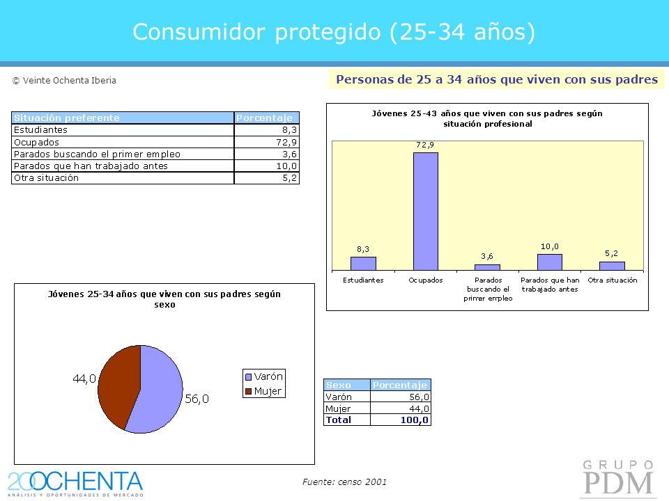 Consumidor protegido (25-34 años) Personas de 25 a 34 años que viven con sus padres Fuente: censo 2001 © Veinte Ochenta Iberia