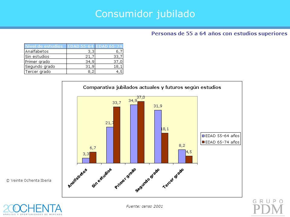 Consumidor jubilado Personas de 55 a 64 años con estudios superiores Fuente: censo 2001 © Veinte Ochenta Iberia