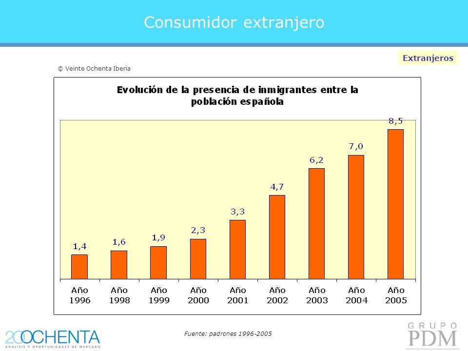 Consumidor extranjero Extranjeros Fuente: padrones 1996-2005 © Veinte Ochenta Iberia