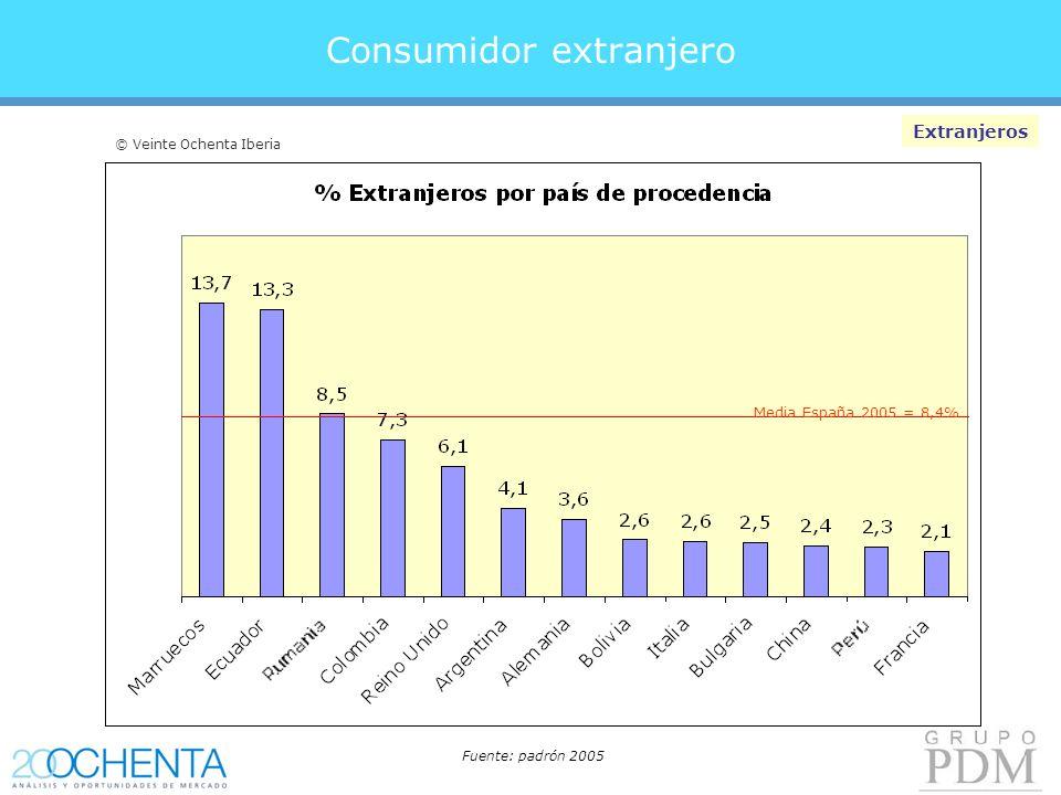 Consumidor extranjero Extranjeros Media España 2005 = 8,4% Fuente: padrón 2005 © Veinte Ochenta Iberia