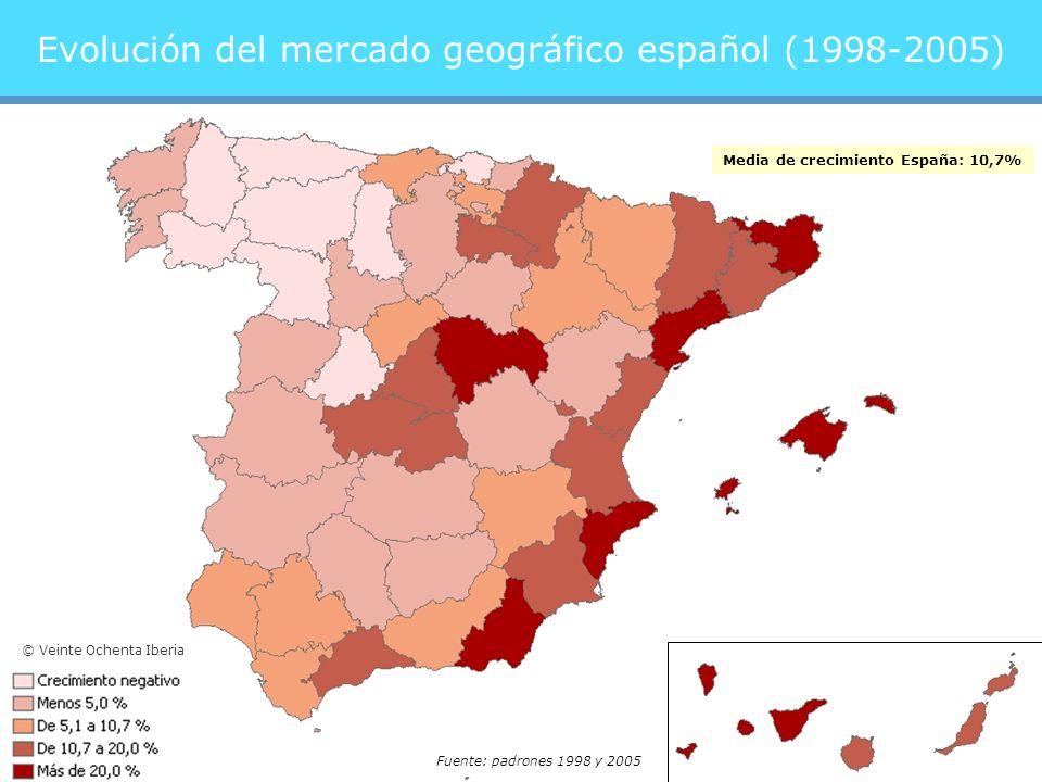 Evolución del mercado geográfico español (1998-2005) Media de crecimiento España: 10,7% Fuente: padrones 1998 y 2005 © Veinte Ochenta Iberia