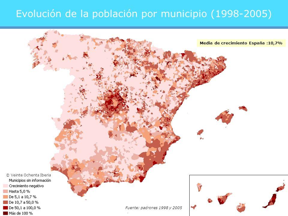 Evolución de la población por municipio (1998-2005) Fuente: padrones 1998 y 2005 Media de crecimiento España :10,7% © Veinte Ochenta Iberia