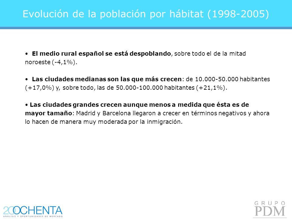 Evolución de la población por hábitat (1998-2005) El medio rural español se está despoblando, sobre todo el de la mitad noroeste (-4,1%).