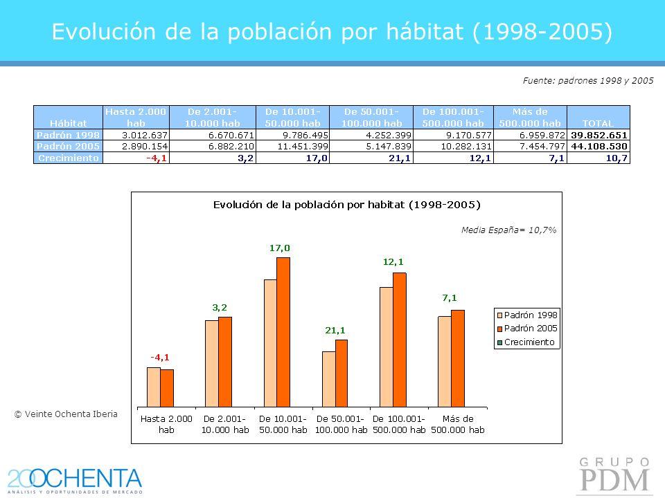 Evolución de la población por hábitat (1998-2005) Fuente: padrones 1998 y 2005 Media España= 10,7% © Veinte Ochenta Iberia