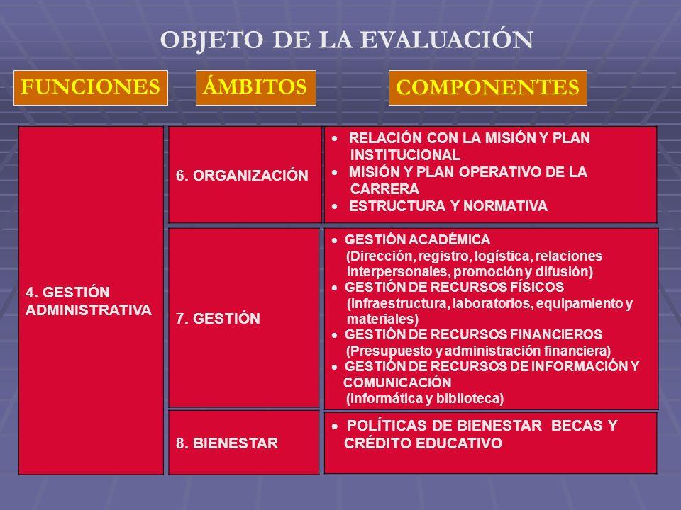 COMPONENTES FUNCIONESÁMBITOS OBJETO DE LA EVALUACIÓN 4.