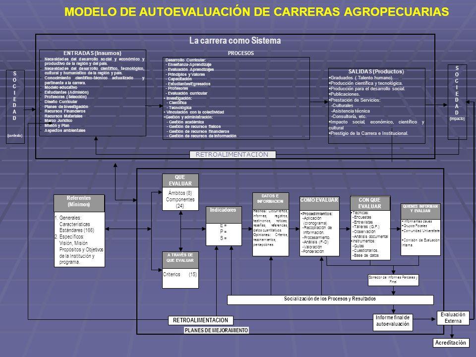 FUNCIONES ÁMBITOS COMPONENTES ESTÁNDARES OBJETO DE LA EVALUACIÓN CRITERIOS INDICADORES CALIDAD DEL OBJETO A EVALUAR REFERENTES DE CALIDAD CARACTERÍSTICAS ESTÁNDARES DE CALIDAD PARA LA ACREDITACIÓN DE CARRERAS AGROPECUARIAS DE LAS UNIVERSIDADES Y ESCUELAS POLITÉCNICAS DE LA REGIÓN