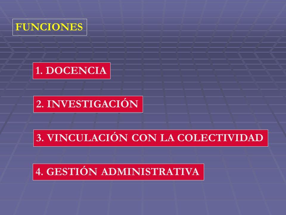 FUNCIONES 1. DOCENCIA 2. INVESTIGACIÓN 4. GESTIÓN ADMINISTRATIVA 3. VINCULACIÓN CON LA COLECTIVIDAD