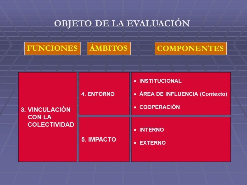 COMPONENTES FUNCIONESÁMBITOS OBJETO DE LA EVALUACIÓN 3.