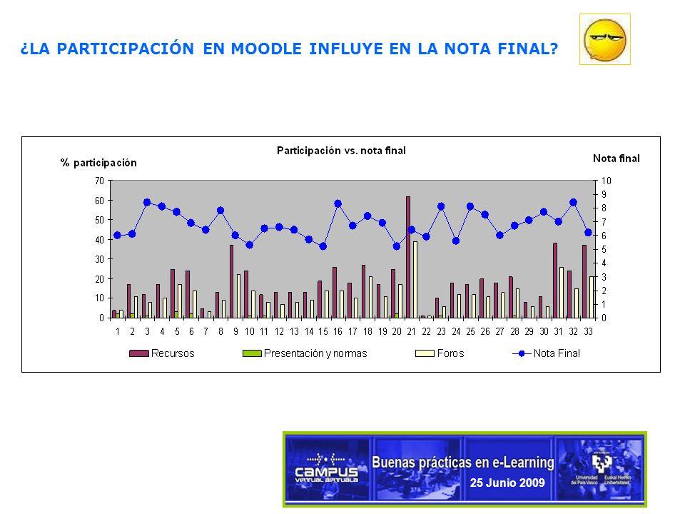 9 ¿LA PARTICIPACIÓN EN MOODLE INFLUYE EN LA NOTA FINAL 25 Junio 2009