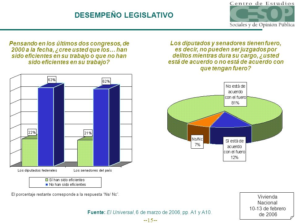 --15-- Vivienda Nacional 10-13 de febrero de 2006 DESEMPEÑO LEGISLATIVO Fuente: El Universal, 6 de marzo de 2006, pp.