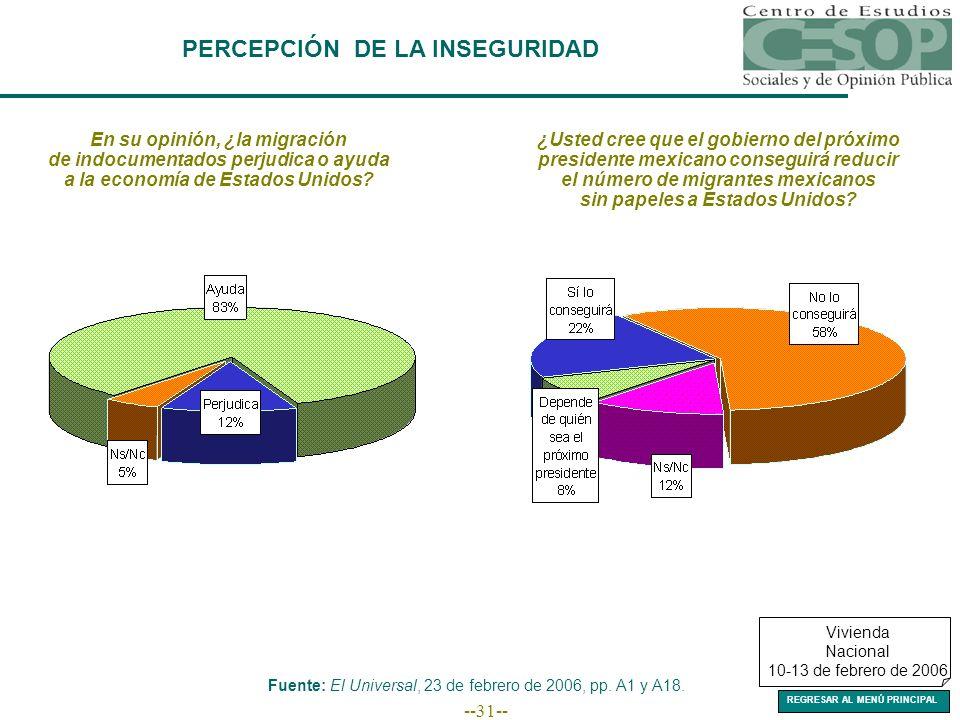 --31-- PERCEPCIÓN DE LA INSEGURIDAD Fuente: El Universal, 23 de febrero de 2006, pp.