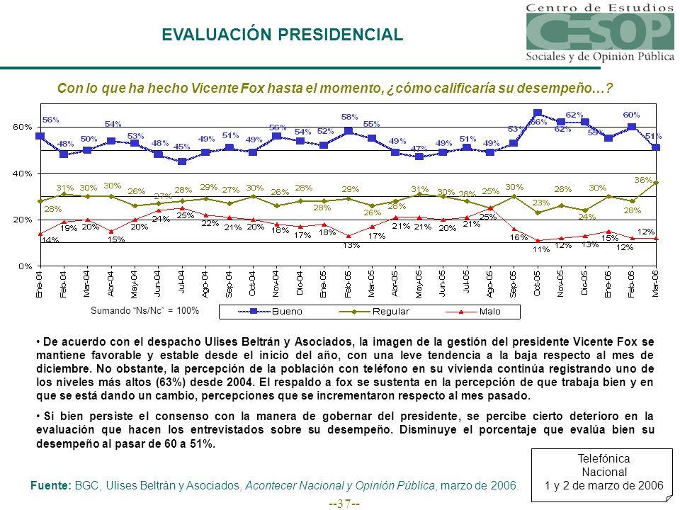 --37-- EVALUACIÓN PRESIDENCIAL Fuente: BGC, Ulises Beltrán y Asociados, Acontecer Nacional y Opinión Pública, marzo de 2006.