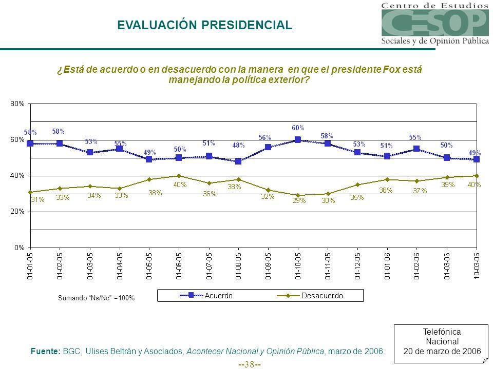 --38-- EVALUACIÓN PRESIDENCIAL Fuente: BGC, Ulises Beltrán y Asociados, Acontecer Nacional y Opinión Pública, marzo de 2006.