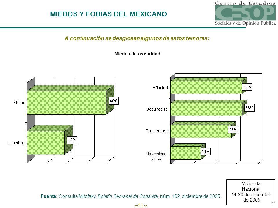--51-- MIEDOS Y FOBIAS DEL MEXICANO A continuación se desglosan algunos de estos temores: Fuente: Consulta Mitofsky, Boletín Semanal de Consulta, núm.