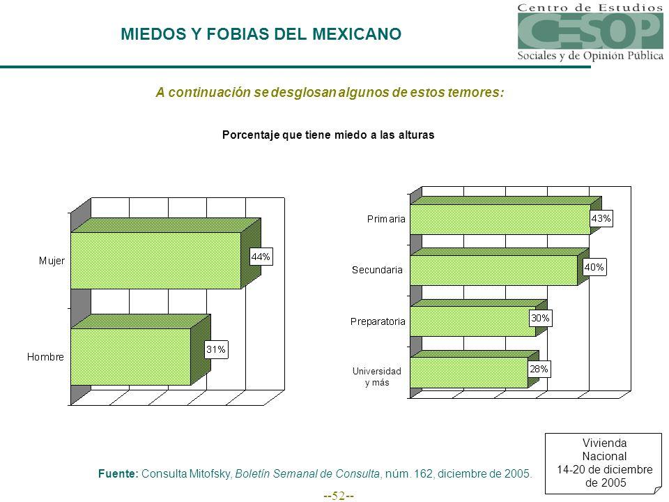 --52-- MIEDOS Y FOBIAS DEL MEXICANO A continuación se desglosan algunos de estos temores: Fuente: Consulta Mitofsky, Boletín Semanal de Consulta, núm.