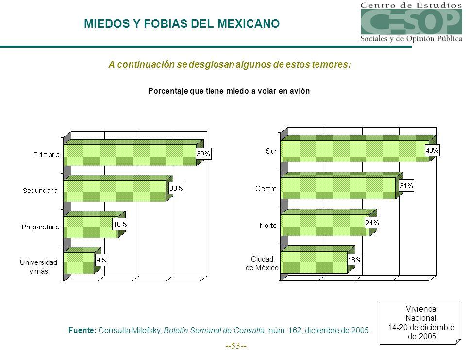 --53-- MIEDOS Y FOBIAS DEL MEXICANO A continuación se desglosan algunos de estos temores: Fuente: Consulta Mitofsky, Boletín Semanal de Consulta, núm.