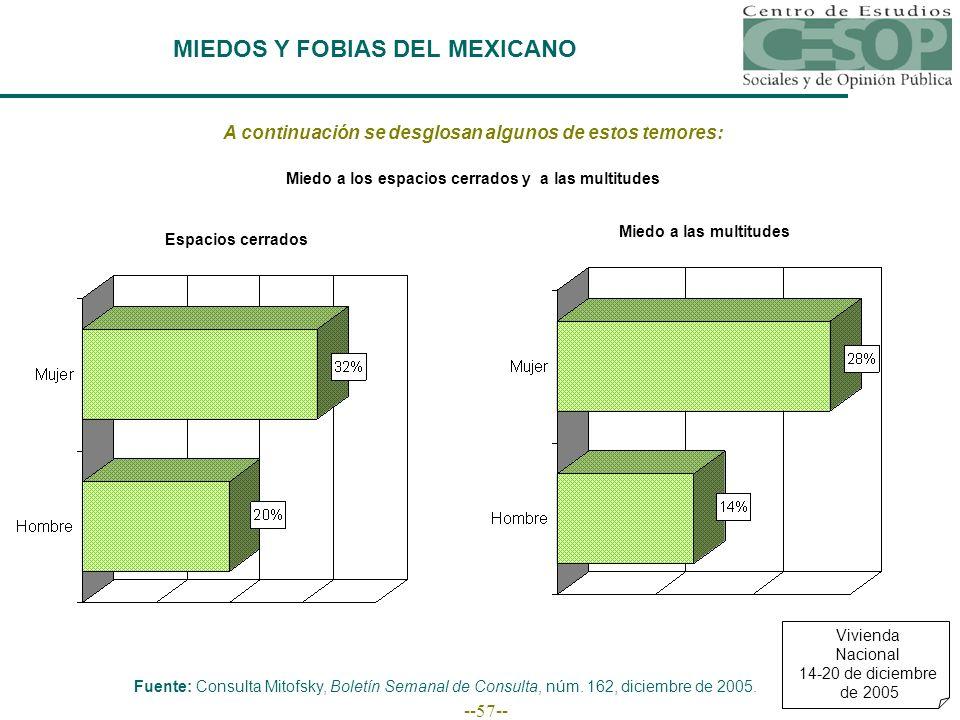 --57-- MIEDOS Y FOBIAS DEL MEXICANO A continuación se desglosan algunos de estos temores: Fuente: Consulta Mitofsky, Boletín Semanal de Consulta, núm.