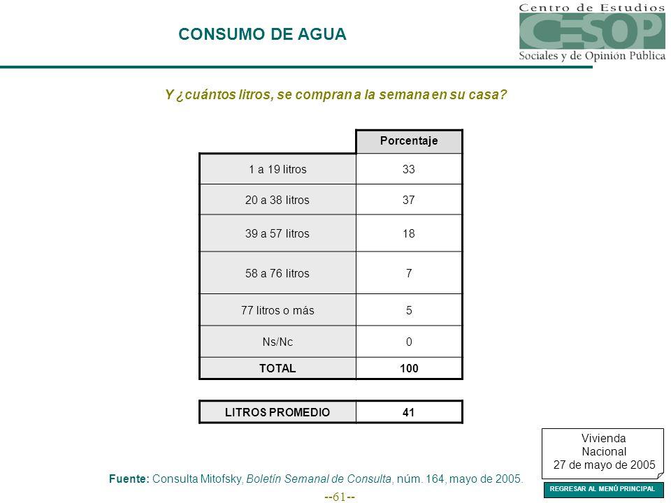 --61-- CONSUMO DE AGUA Fuente: Consulta Mitofsky, Boletín Semanal de Consulta, núm.