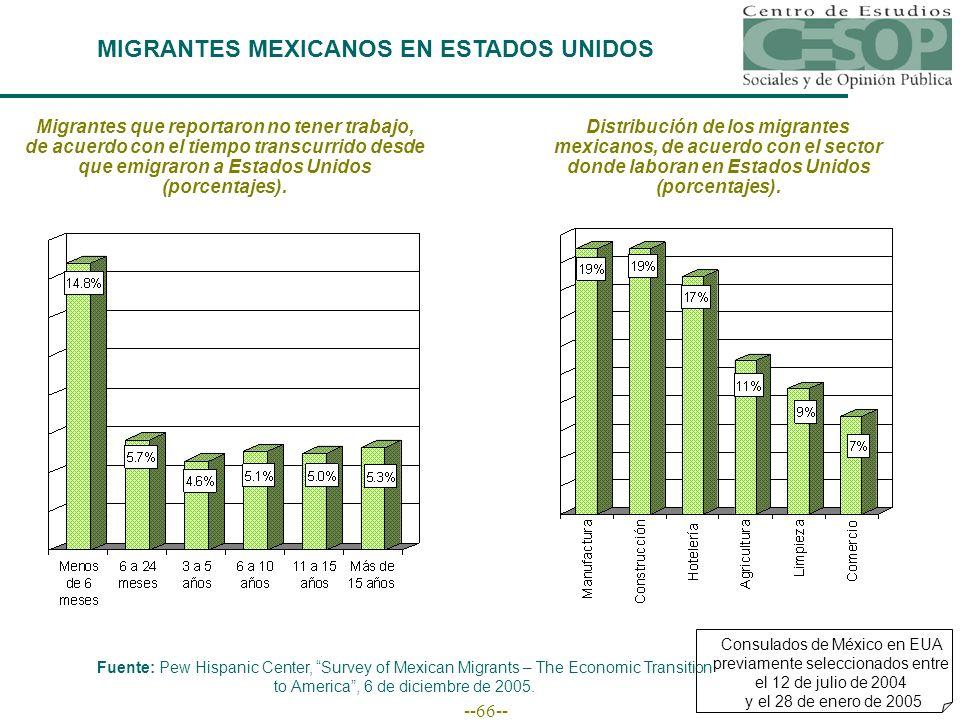 --66-- MIGRANTES MEXICANOS EN ESTADOS UNIDOS Fuente: Pew Hispanic Center, Survey of Mexican Migrants – The Economic Transition to America, 6 de diciembre de 2005.