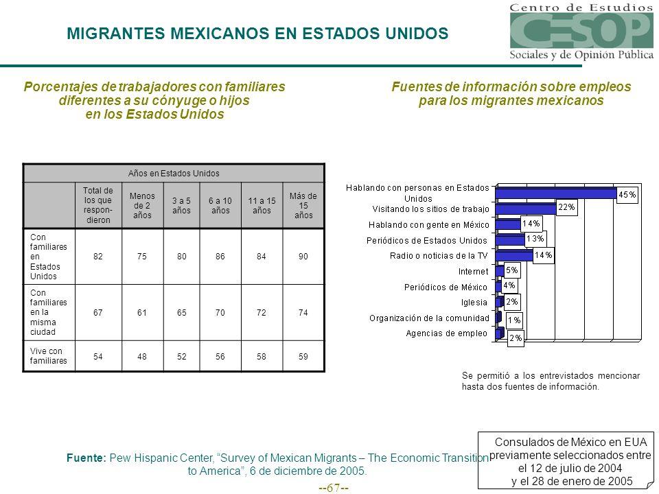--67-- MIGRANTES MEXICANOS EN ESTADOS UNIDOS Fuente: Pew Hispanic Center, Survey of Mexican Migrants – The Economic Transition to America, 6 de diciembre de 2005.