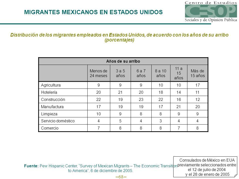 --68-- MIGRANTES MEXICANOS EN ESTADOS UNIDOS Fuente: Pew Hispanic Center, Survey of Mexican Migrants – The Economic Transition to America, 6 de diciembre de 2005.