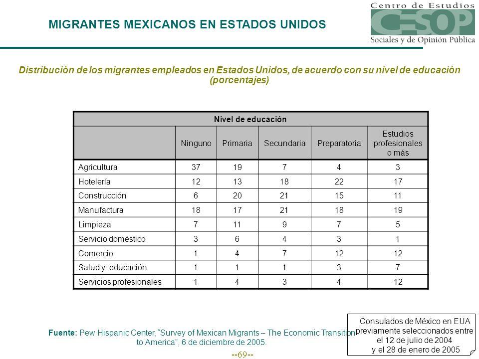 --69-- MIGRANTES MEXICANOS EN ESTADOS UNIDOS Fuente: Pew Hispanic Center, Survey of Mexican Migrants – The Economic Transition to America, 6 de diciembre de 2005.
