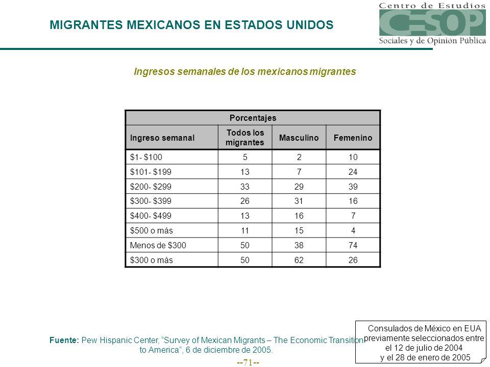 --71-- MIGRANTES MEXICANOS EN ESTADOS UNIDOS Fuente: Pew Hispanic Center, Survey of Mexican Migrants – The Economic Transition to America, 6 de diciembre de 2005.