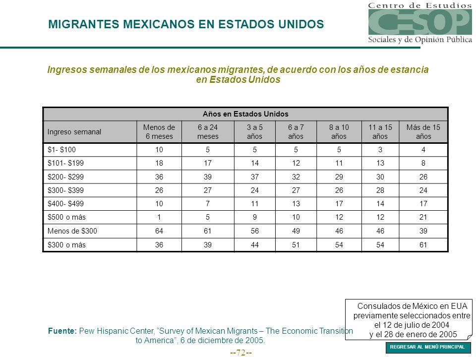 --72-- MIGRANTES MEXICANOS EN ESTADOS UNIDOS Fuente: Pew Hispanic Center, Survey of Mexican Migrants – The Economic Transition to America, 6 de diciembre de 2005.
