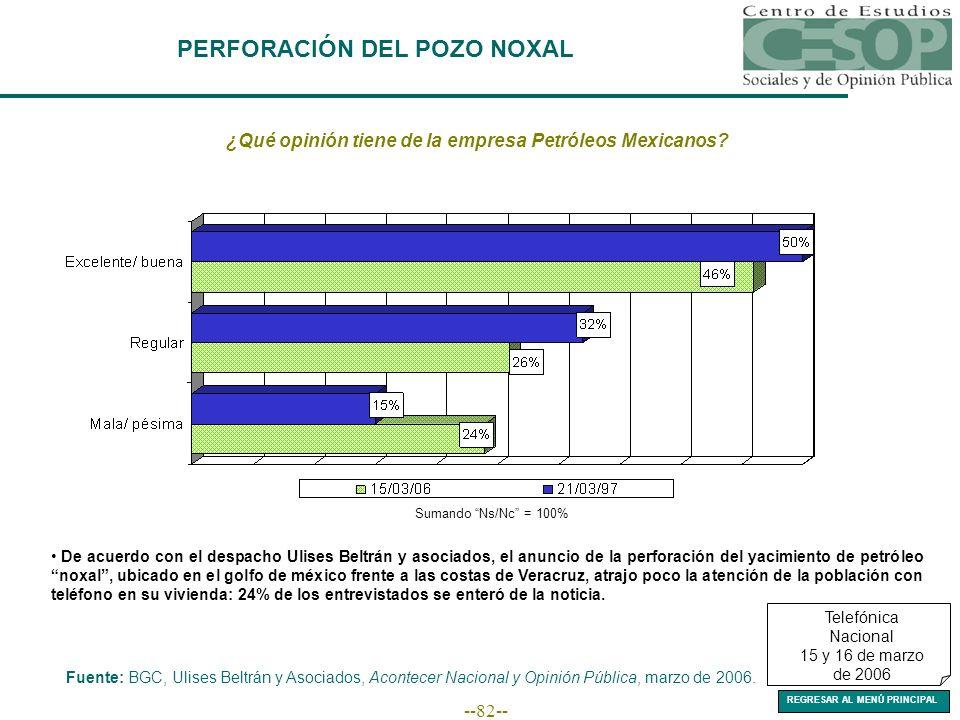 --82-- Fuente: BGC, Ulises Beltrán y Asociados, Acontecer Nacional y Opinión Pública, marzo de 2006.