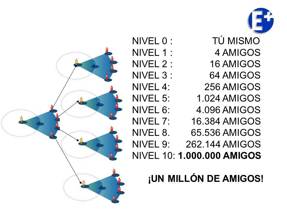 NIVEL 0 : TÚ MISMO NIVEL 1 : 4 AMIGOS NIVEL 2 : 16 AMIGOS NIVEL 3 : 64 AMIGOS NIVEL 4: 256 AMIGOS NIVEL 5: 1.024 AMIGOS NIVEL 6: 4.096 AMIGOS NIVEL 7: 16.384 AMIGOS NIVEL 8.