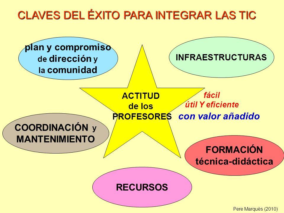 . ACTITUD de los PROFESORES plan y compromiso de dirección y la comunidad COORDINACIÓN y MANTENIMIENTO INFRAESTRUCTURAS FORMACIÓN técnica-didáctica RE