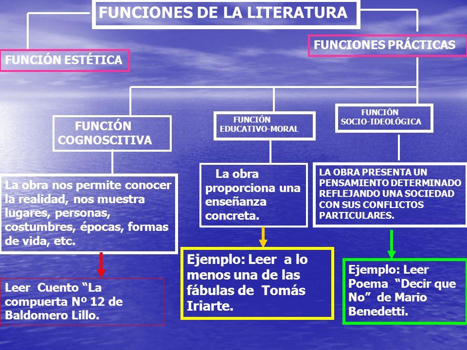 FUNCIONES DE LA LITERATURA FUNCIÓN COGNOSCITIVA FUNCIÓN SOCIO-IDEOLÓGICA FUNCIÓN EDUCATIVO-MORAL La obra nos permite conocer la realidad, nos muestra