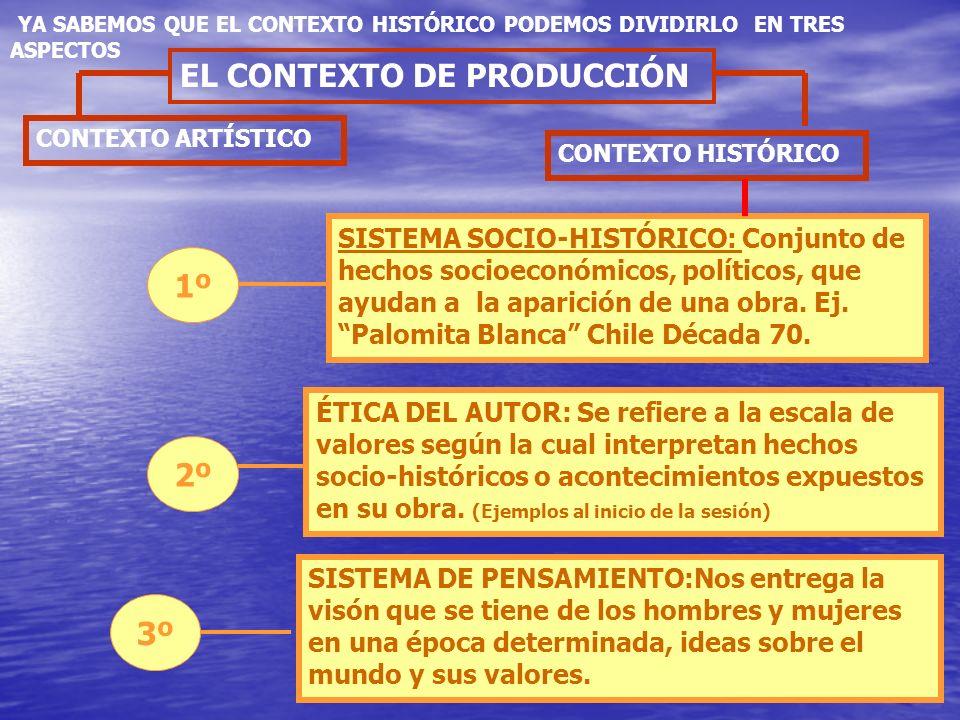 CONTEXTO HISTÓRICO EL CONTEXTO DE PRODUCCIÓN CONTEXTO ARTÍSTICO 1º SISTEMA SOCIO-HISTÓRICO: Conjunto de hechos socioeconómicos, políticos, que ayudan