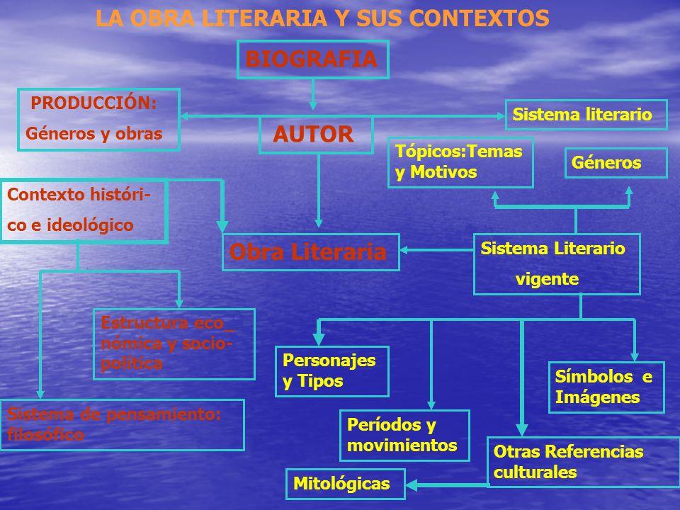 LA OBRA LITERARIA Y SUS CONTEXTOS BIOGRAFIA AUTOR PRODUCCIÓN: Géneros y obras Sistema literario Contexto históri- co e ideológico Obra Literaria Estru