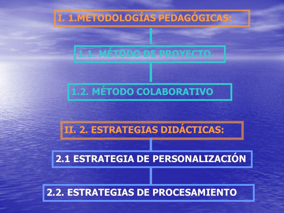 II. 2. ESTRATEGIAS DIDÁCTICAS: I. 1.METODOLOGÍAS PEDAGÓGICAS: 1.1. MÉTODO DE PROYECTO. 1.2. MÉTODO COLABORATIVO 2.1 ESTRATEGIA DE PERSONALIZACIÓN 2.2.