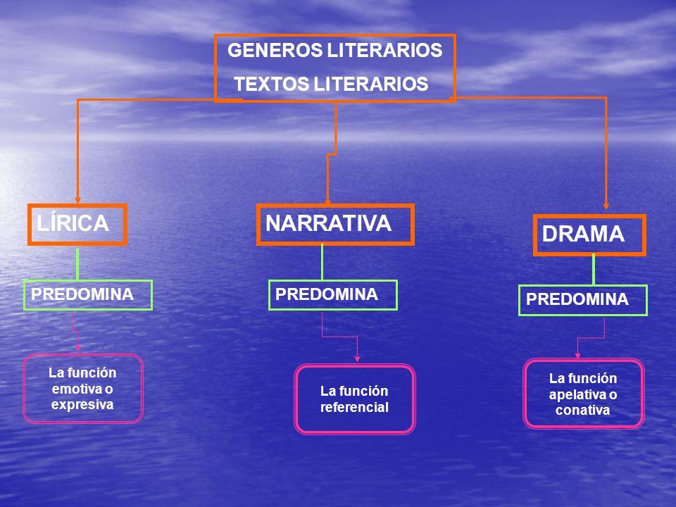 La función emotiva o expresiva La función referencial La función apelativa o conativa GENEROS LITERARIOS TEXTOS LITERARIOS LÍRICANARRATIVA DRAMA PREDO