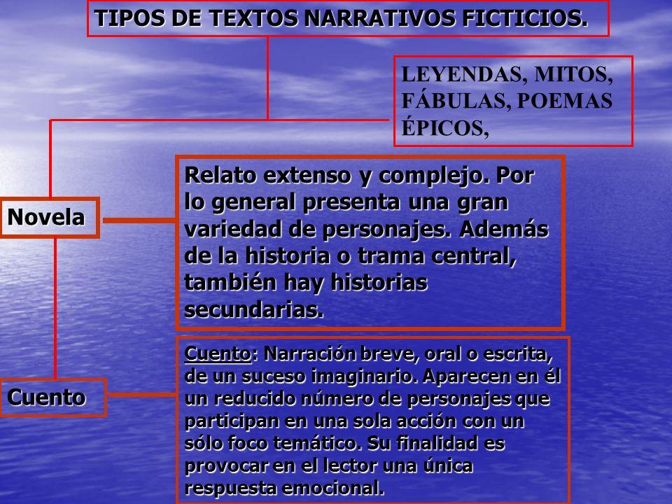 TIPOS DE TEXTOS NARRATIVOS FICTICIOS. Novela Relato extenso y complejo. Por lo general presenta una gran variedad de personajes. Además de la historia