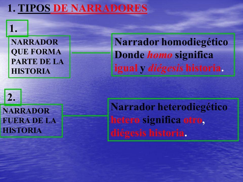 Narrador heterodiegético hetero significa otro, diégesis historia. 1. TIPOS DE NARRADORES NARRADOR QUE FORMA PARTE DE LA HISTORIA Narrador homodiegéti